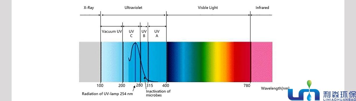 UV光解除味器工作原理