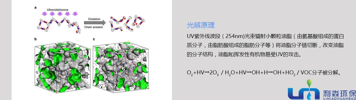 UV光解除味器光解原理