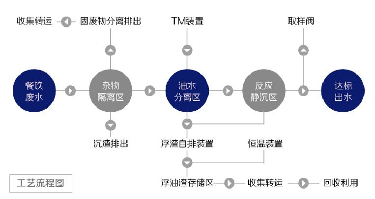 T8系列功效性隔油提升設備工作原理